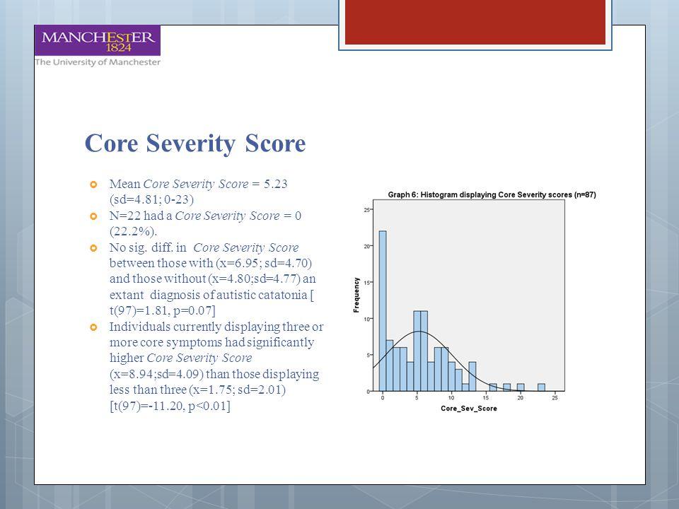 Core Severity Score  Mean Core Severity Score = 5.23 (sd=4.81; 0-23)  N=22 had a Core Severity Score = 0 (22.2%).  No sig. diff. in Core Severity S