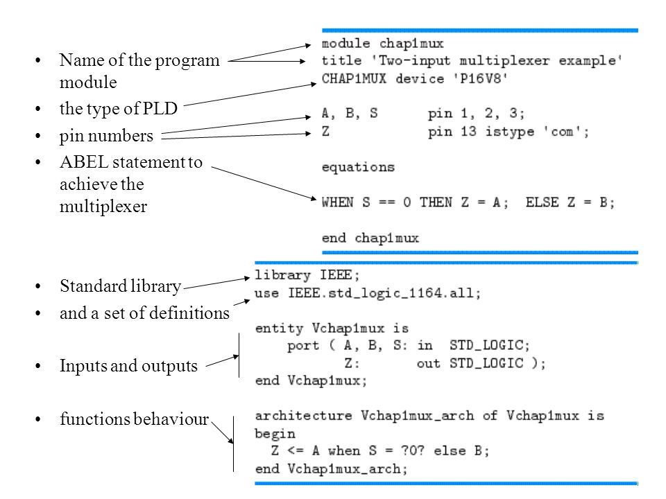Name of the program module the type of PLD pin numbers ABEL statement to achieve the multiplexer Standard library and a set of definitions Inputs and outputs functions behaviour