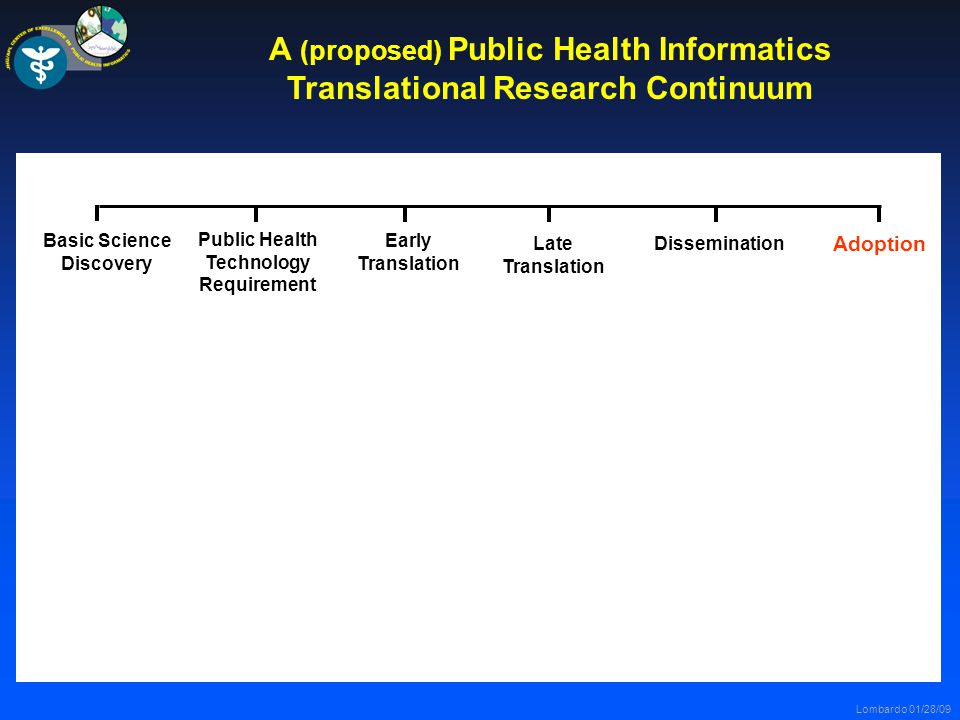 Lombardo 01/28/09 A (proposed) Public Health Informatics Translational Research Continuum Public Health Technology Requirement Early Translation Late Translation Dissemination Adoption Basic Science Discovery