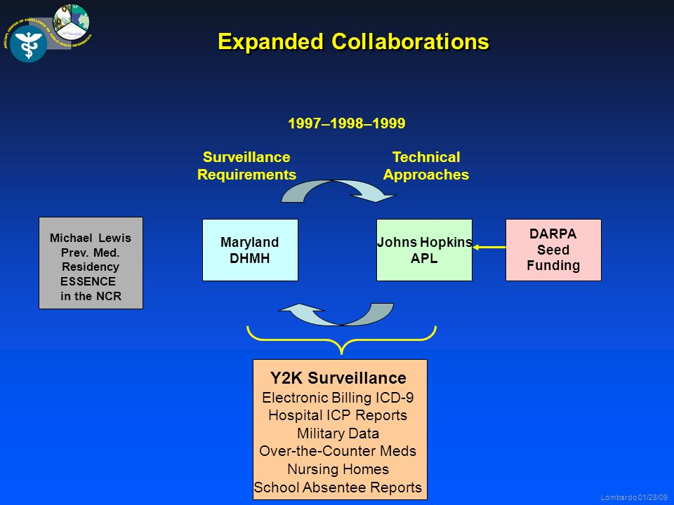 Lombardo 01/28/09 Expanded Collaborations Maryland DHMH Johns Hopkins APL Surveillance Requirements Technical Approaches 1997–1998–1999 Y2K Surveillance Electronic Billing ICD-9 Hospital ICP Reports Military Data Over-the-Counter Meds Nursing Homes School Absentee Reports DARPA Seed Funding Michael Lewis Prev.