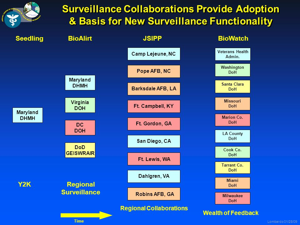Lombardo 01/28/09 Surveillance Collaborations Provide Adoption & Basis for New Surveillance Functionality Maryland DHMH Maryland DHMH Virginia DOH DC DOH DoD GEISWRAIR Washington DoH Missouri DoH Marion Co.