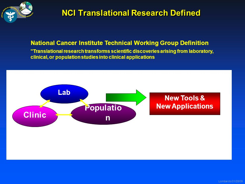 Lombardo 01/28/09 NCI Translational Research Defined National Cancer Institute Technical Working Group Definition Translational research transforms scientific discoveries arising from laboratory, clinical, or population studies into clinical applications Lab Clinic Populatio n New Tools & New Applications