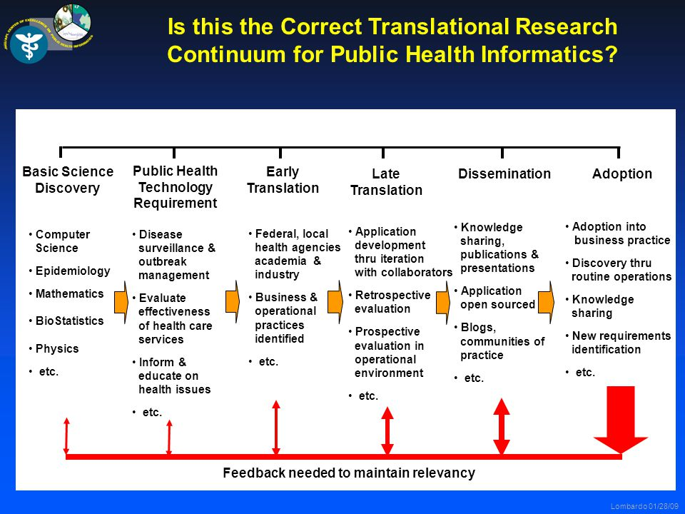 Lombardo 01/28/09 Is this the Correct Translational Research Continuum for Public Health Informatics.