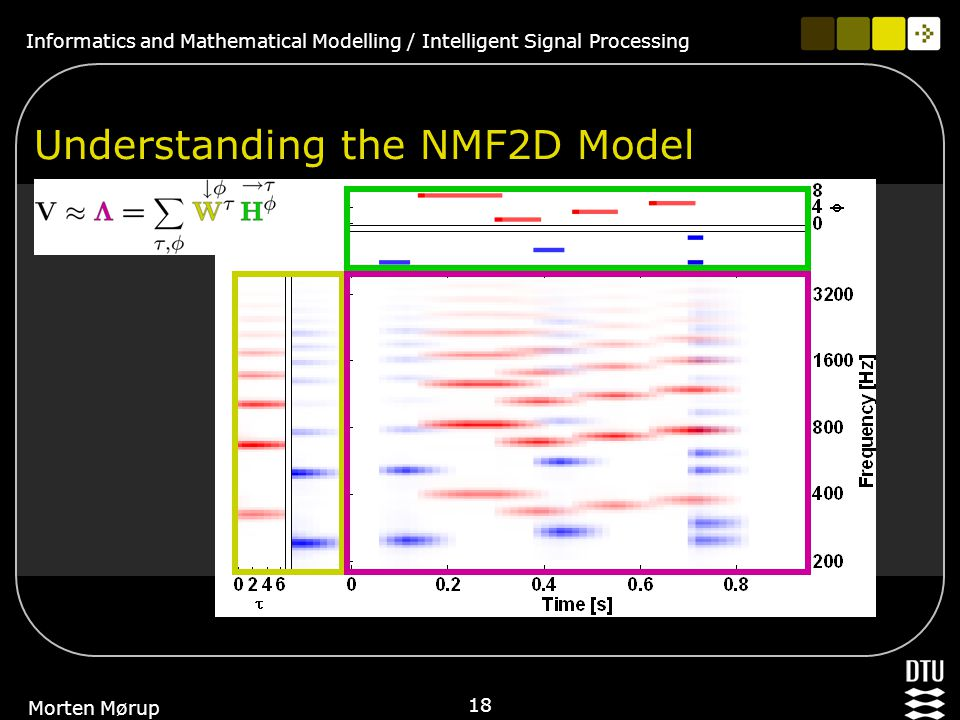 Informatics and Mathematical Modelling / Intelligent Signal Processing 18 Morten Mørup Understanding the NMF2D Model