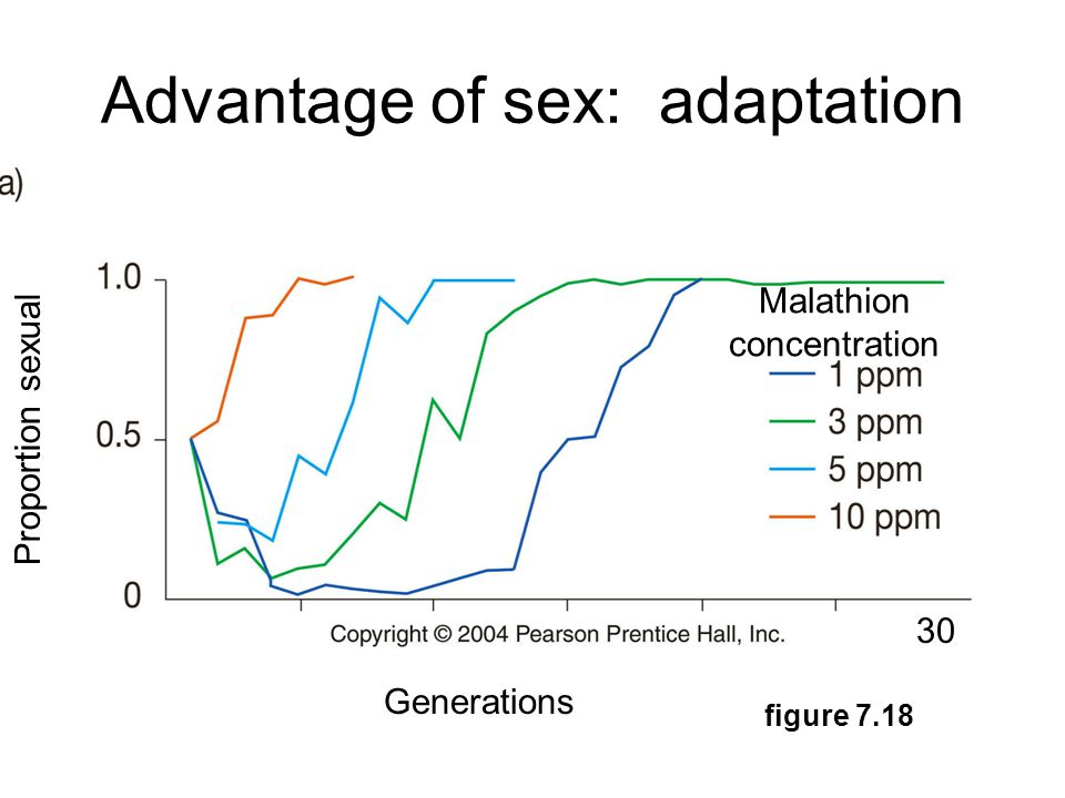 Advantage of sex: adaptation Proportion sexual Malathion concentration Generations 30 figure 7.18