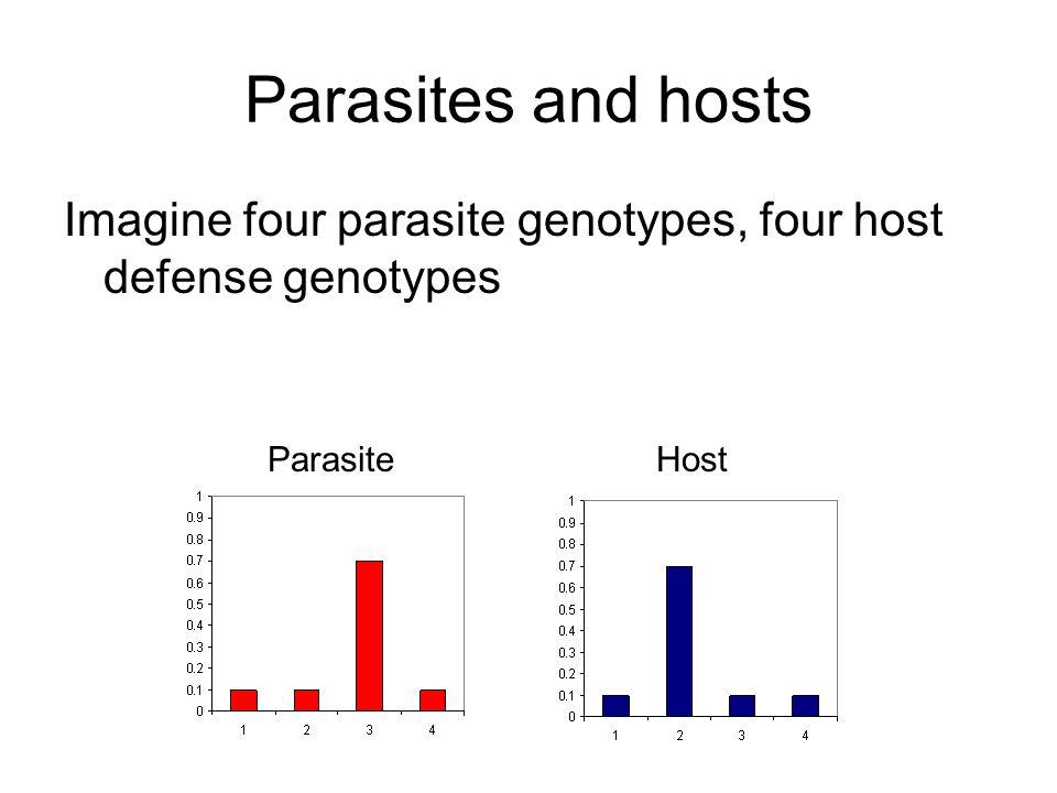 Parasites and hosts Imagine four parasite genotypes, four host defense genotypes ParasiteHost