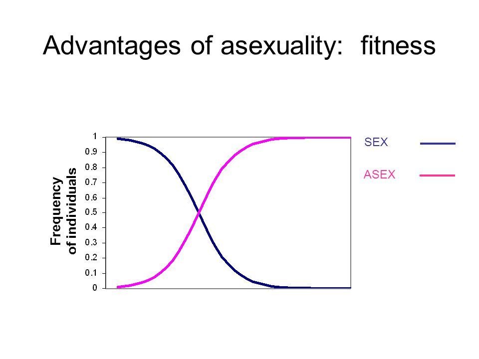 Data I: sexuals vs.asexuals: which has more parasites.