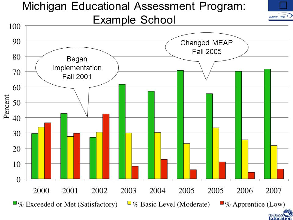Began Implementation Fall 2001 Changed MEAP Fall 2005 Michigan Educational Assessment Program: Example School