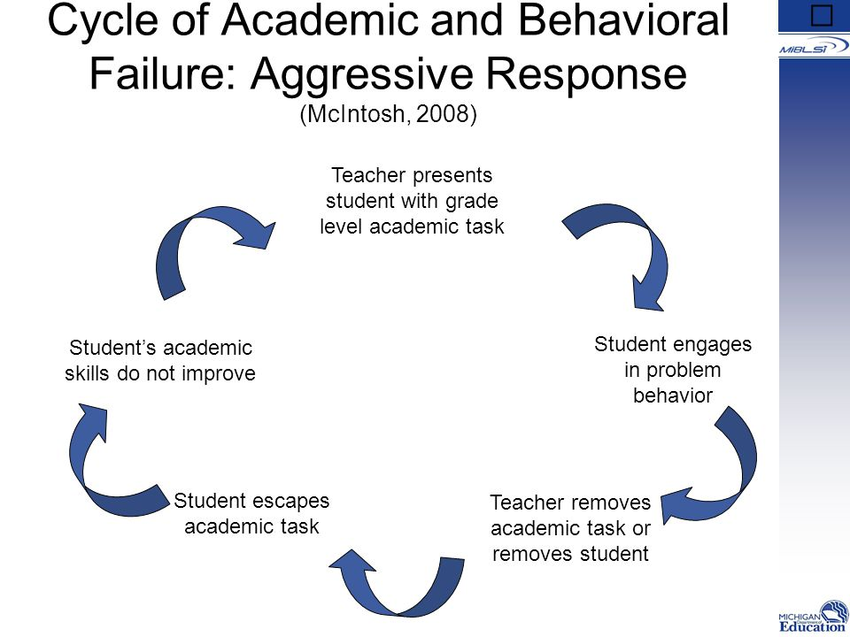 Cycle of Academic and Behavioral Failure: Aggressive Response (McIntosh, 2008) Teacher presents student with grade level academic task Student engages