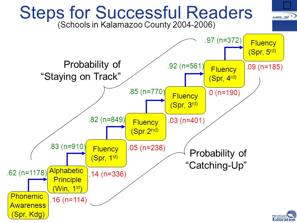 Steps for Successful Readers (Schools in Kalamazoo County 2004-2006) Phonemic Awareness (Spr, Kdg) Fluency (Spr, 1 st) Alphabetic Principle (Win, 1 st ) Fluency (Spr 2 nd) Fluency (Spr, 3 rd) Fluency (Spr, 4 rd) Fluency (Spr, 5 rd).16 (n=114).14 (n=336).05 (n=238).03 (n=401) 0 (n=190).09 (n=185) Probability of Catching-Up .62 (n=1178).83 (n=910).82 (n=849).85 (n=770).92 (n=561).97 (n=372) Probability of Staying on Track