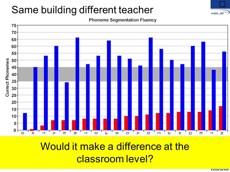 Same building different teacher Would having this information, make a difference in your instructional decisions at a building level? Would it make a