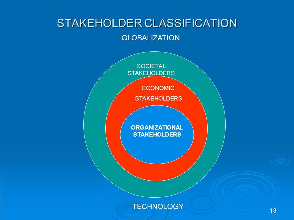 STAKEHOLDER CLASSIFICATION ORGANIZATIONAL STAKEHOLDERS ECONOMIC STAKEHOLDERS SOCIETAL STAKEHOLDERS GLOBALIZATION TECHNOLOGY 13