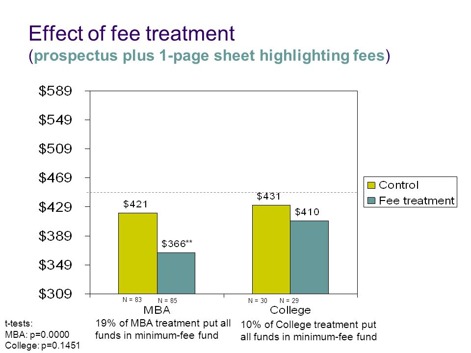 Effect of fee treatment (prospectus plus 1-page sheet highlighting fees) t-tests: MBA: p=0.0000 College: p=0.1451 N = 83 N = 30N = 29N = 85 ** 10% of College treatment put all funds in minimum-fee fund 19% of MBA treatment put all funds in minimum-fee fund