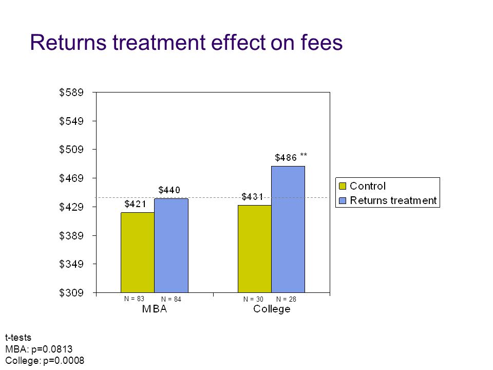 Returns treatment effect on fees N = 83 N = 30N = 28N = 84 t-tests MBA: p=0.0813 College: p=0.0008 **