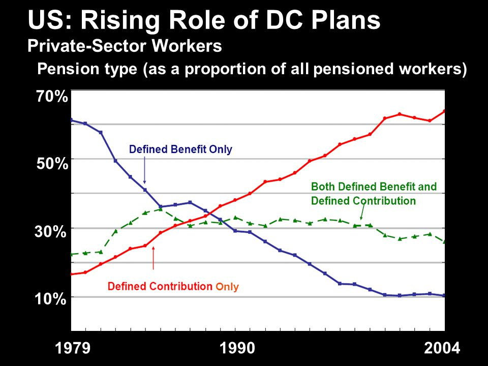 3 US: Rising Role of DC Plans Private-Sector Workers 1979 19902004 Only 10% 30% 50% 70% Pension type (as a proportion of all pensioned workers) Only