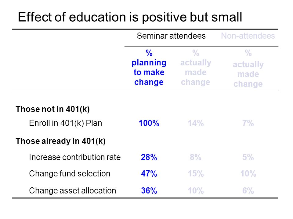 Effect of education is positive but small Seminar attendeesNon-attendees % planning to make change % actually made change % actually made change Those not in 401(k) Enroll in 401(k) Plan100%14%7% Those already in 401(k) Increase contribution rate28%8%5% Change fund selection47%15%10% Change asset allocation36%10%6%