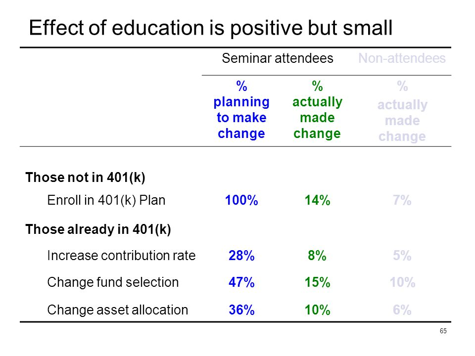 65 Effect of education is positive but small Seminar attendeesNon-attendees % planning to make change % actually made change % actually made change Those not in 401(k) Enroll in 401(k) Plan100%14%7% Those already in 401(k) Increase contribution rate28%8%5% Change fund selection47%15%10% Change asset allocation36%10%6%