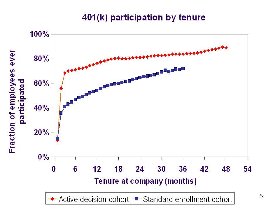 77 Active decisions: conclusions Active decision raises 401(k) participation.