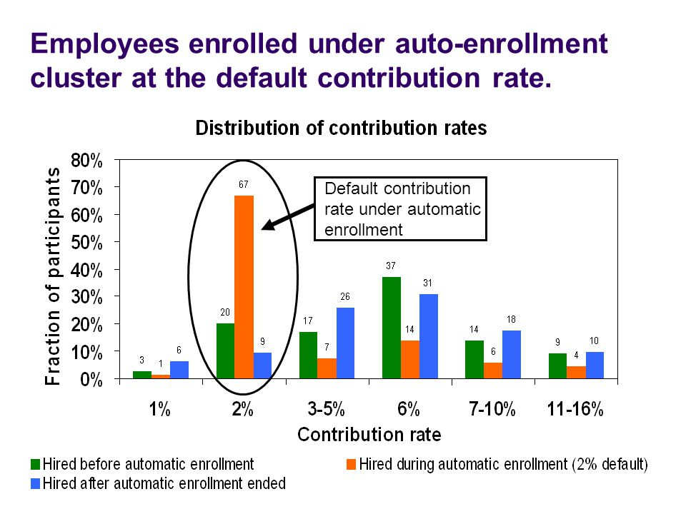 Employees enrolled under auto-enrollment cluster at the default contribution rate.