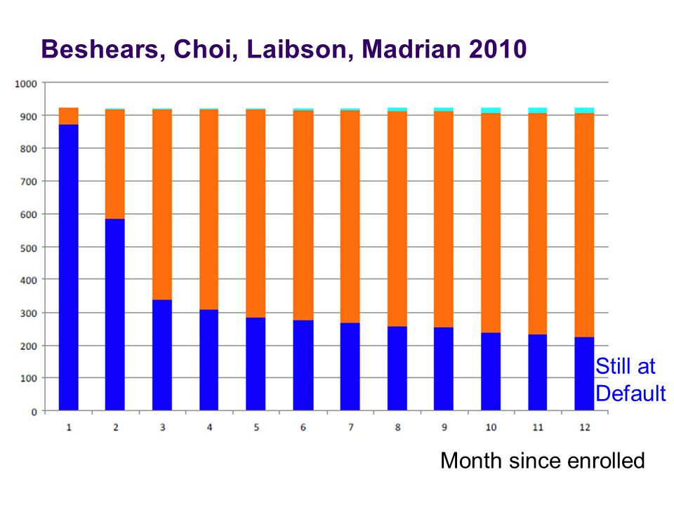 Beshears, Choi, Laibson, Madrian 2010 20 Month since enrolled Still at Default