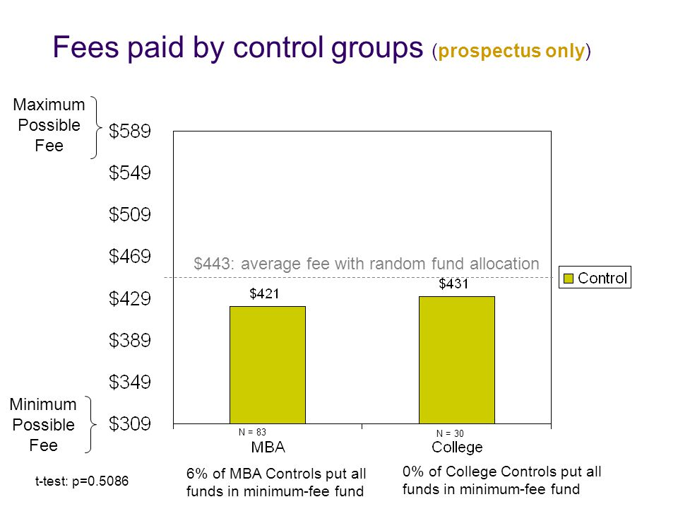 Fees paid by control groups (prospectus only) Minimum Possible Fee Maximum Possible Fee t-test: p=0.5086 N = 83 N = 30 $443: average fee with random fund allocation 0% of College Controls put all funds in minimum-fee fund 6% of MBA Controls put all funds in minimum-fee fund