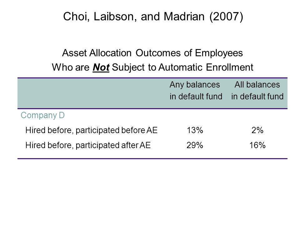 Asset Allocation Outcomes of Employees Who are Not Subject to Automatic Enrollment Any balances in default fund All balances in default fund Company D Hired before, participated before AE13%2% Hired before, participated after AE29%16% Choi, Laibson, and Madrian (2007)