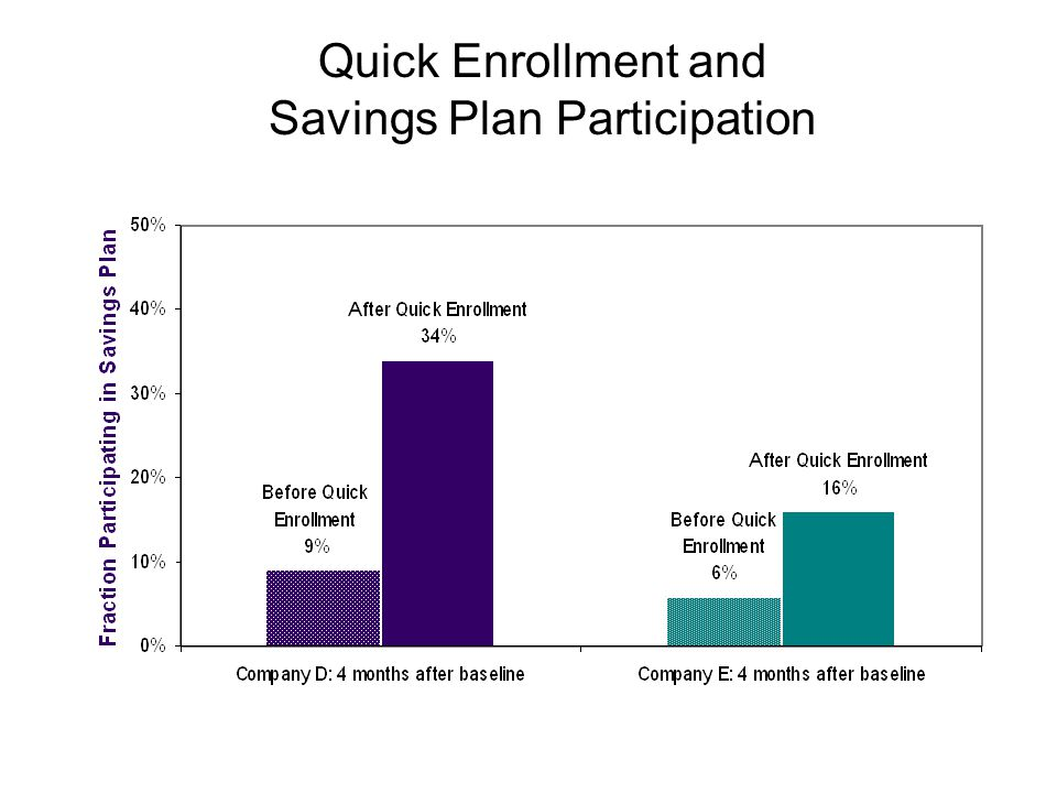 Quick Enrollment and Savings Plan Participation
