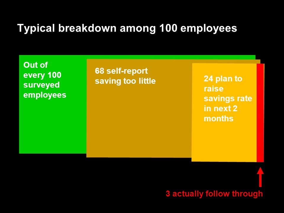 55 Typical breakdown among 100 employees Out of every 100 surveyed employees 68 self-report saving too little 24 plan to raise savings rate in next 2 months 3 actually follow through