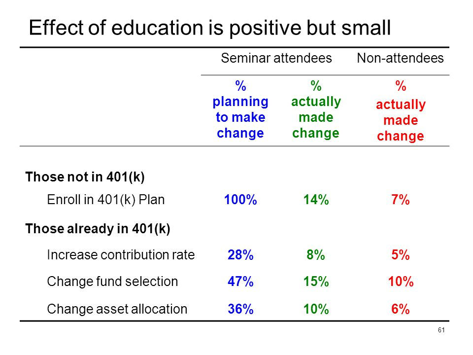 61 Effect of education is positive but small Seminar attendeesNon-attendees % planning to make change % actually made change % actually made change Those not in 401(k) Enroll in 401(k) Plan100%14%7% Those already in 401(k) Increase contribution rate28%8%5% Change fund selection47%15%10% Change asset allocation36%10%6%