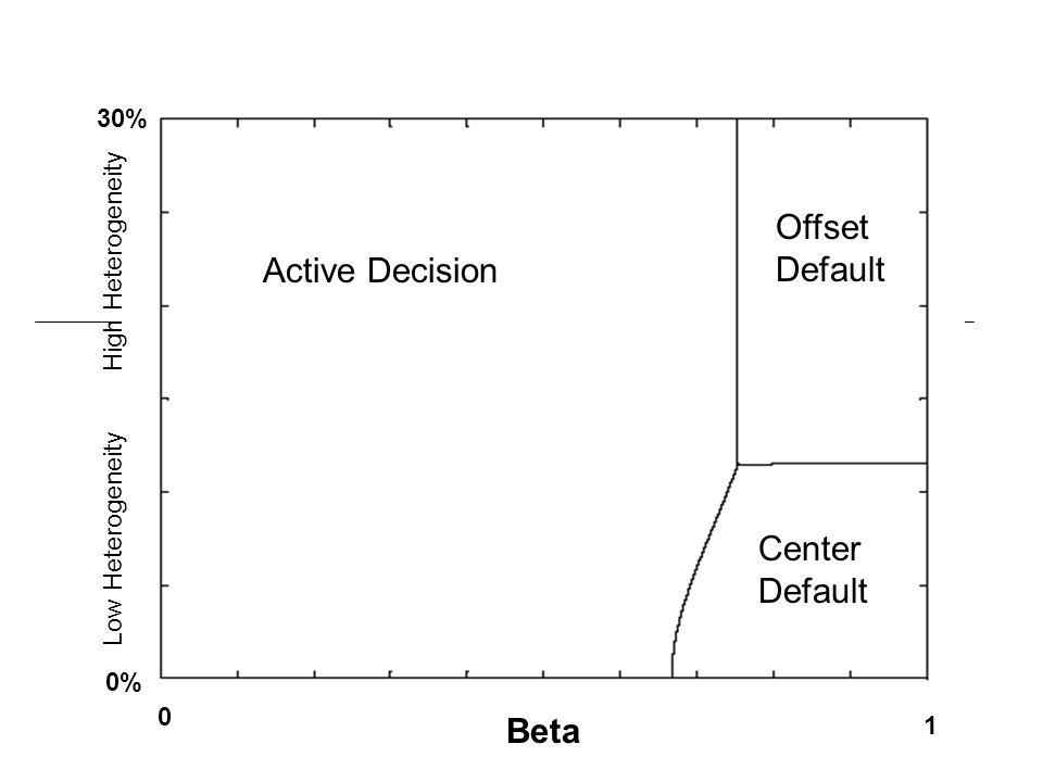 1 0 Beta Active Decision Center Default Offset Default 30% 0% Low Heterogeneity High Heterogeneity