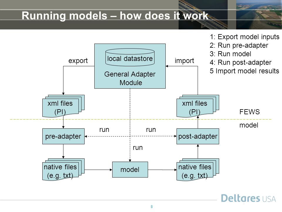 8 General Adapter Module Running models – how does it work local datastore FEWS model native files (e.g.
