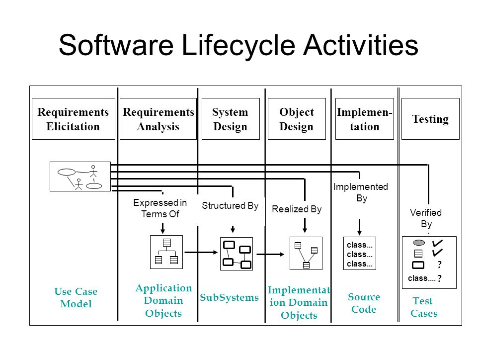 Software Lifecycle Activities Application Domain Objects SubSystems class...