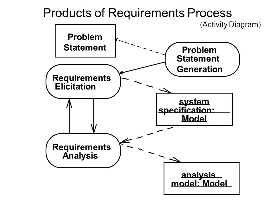 Products of Requirements Process Requirements Analysis system specification: Model analysis model: Model (Activity Diagram) Problem Statement Generation Requirements Elicitation Problem Statement