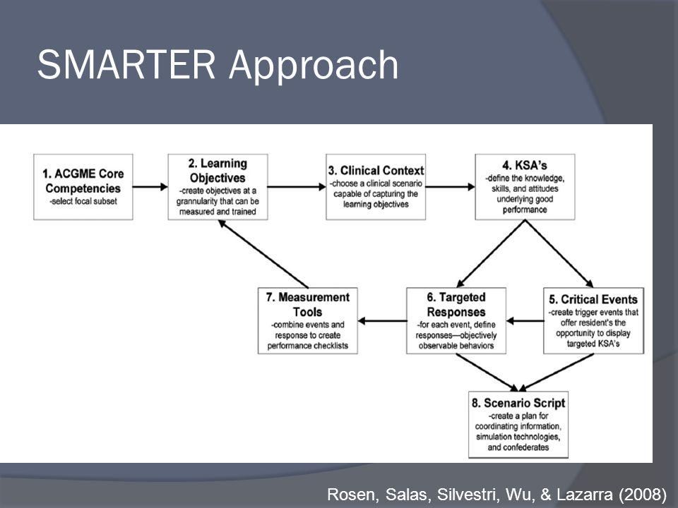 SMARTER Approach Rosen, Salas, Silvestri, Wu, & Lazarra (2008)