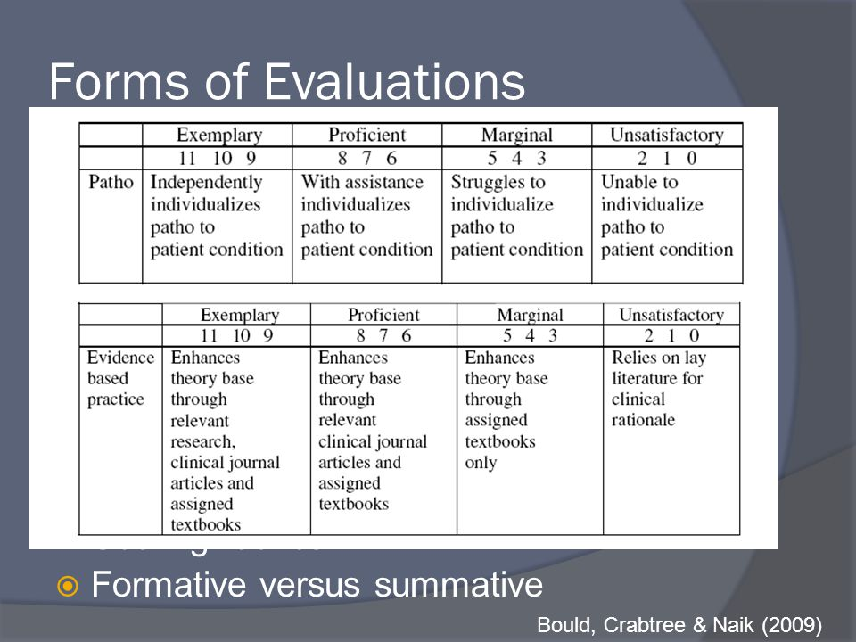 Forms of Evaluations  Checklists: Did they, or didn't they.