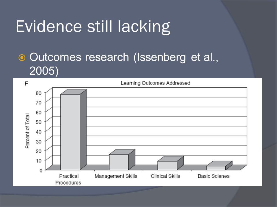 Evidence still lacking  Outcomes research (Issenberg et al., 2005)