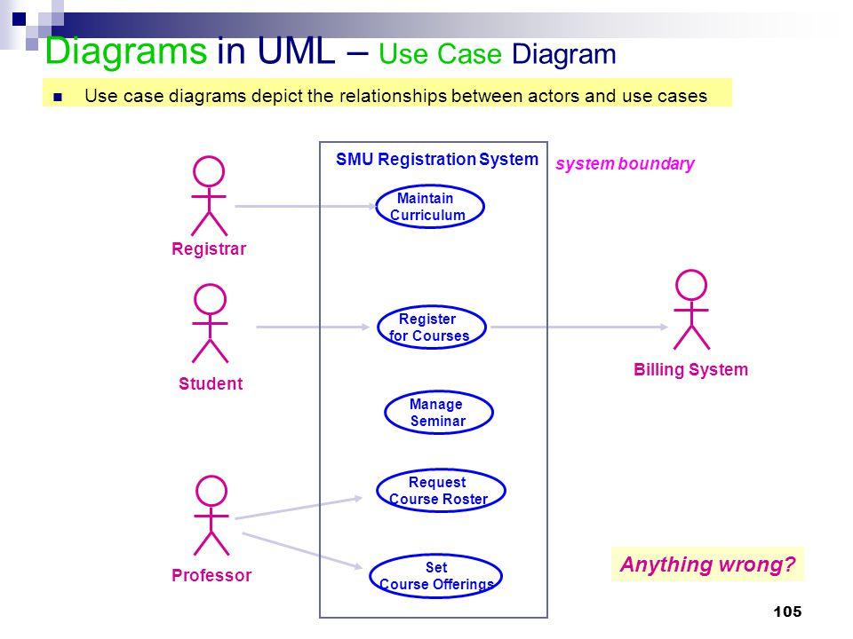 105 Diagrams in UML – Use Case Diagram Student Registrar Professor Billing System Maintain Curriculum Request Course Roster Register for Courses Set C