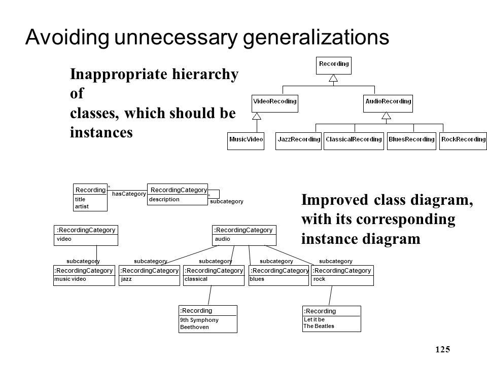 125 Avoiding unnecessary generalizations rockbluesclassicaljazzmusic video videoaudio RecordingCategory * subcategory description Recording * hasCateg