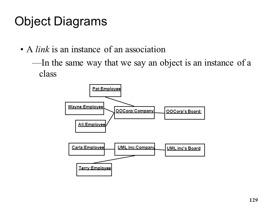 129 Object Diagrams A link is an instance of an association —In the same way that we say an object is an instance of a class Carla:Employee Ali:Employ