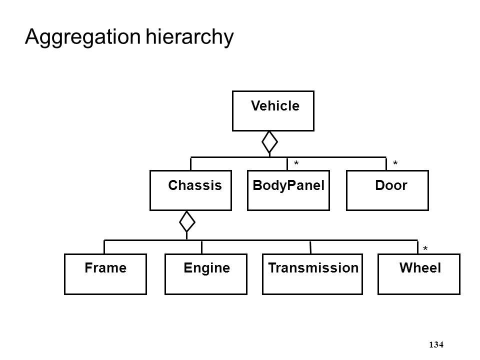 134 Aggregation hierarchy ** * WheelTransmissionEngineFrame DoorBodyPanelChassis Vehicle