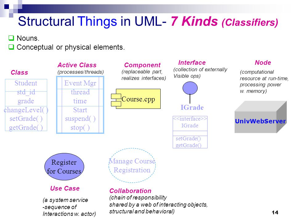 14  Nouns.  Conceptual or physical elements. Structural Things in UML- 7 Kinds (Classifiers) Student std_id grade changeLevel( ) setGrade( ) getGrad