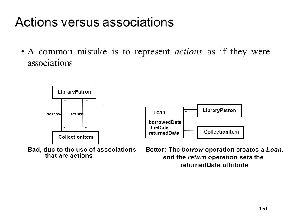 151 Actions versus associations A common mistake is to represent actions as if they were associations * LibraryPatron borrow Loan borrowedDate dueDate