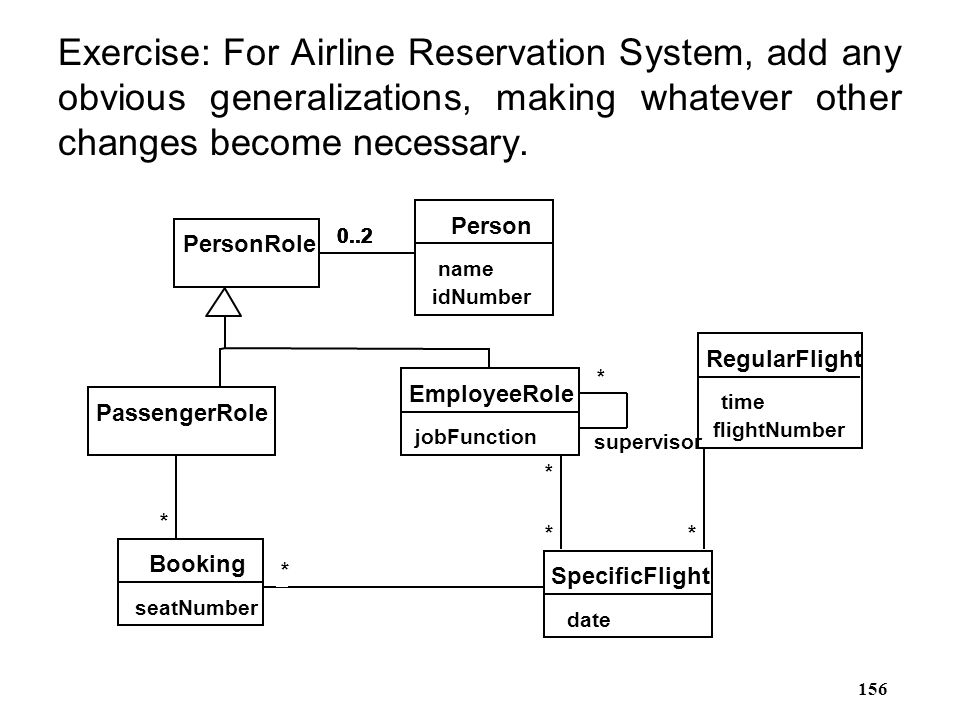 156 Exercise: For Airline Reservation System, add any obvious generalizations, making whatever other changes become necessary. * supervisor RegularFli
