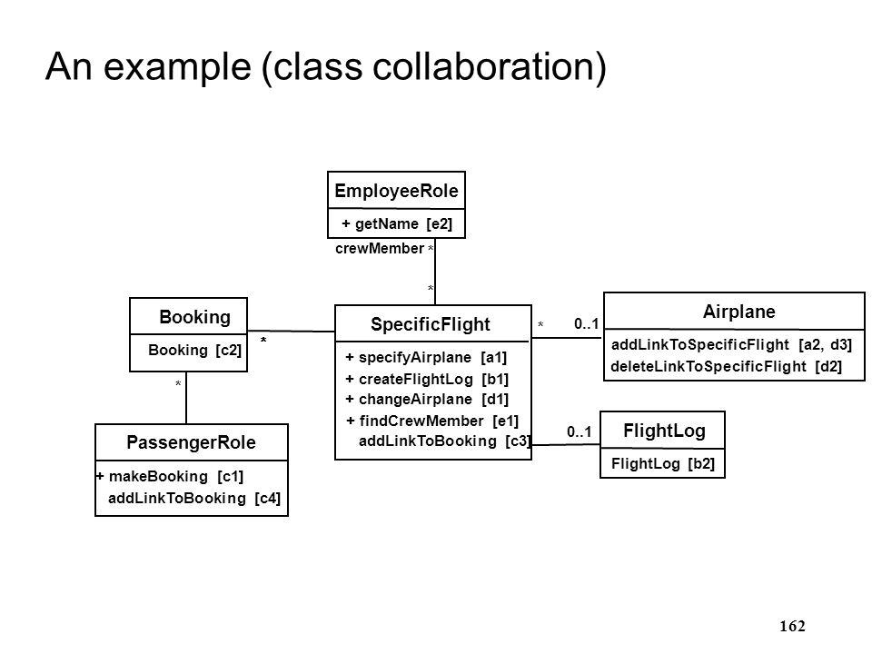 162 An example (class collaboration) Airplane addLinkToSpecificFlight [a2, d3] deleteLinkToSpecificFlight [d2] SpecificFlight + specifyAirplane [a1] +