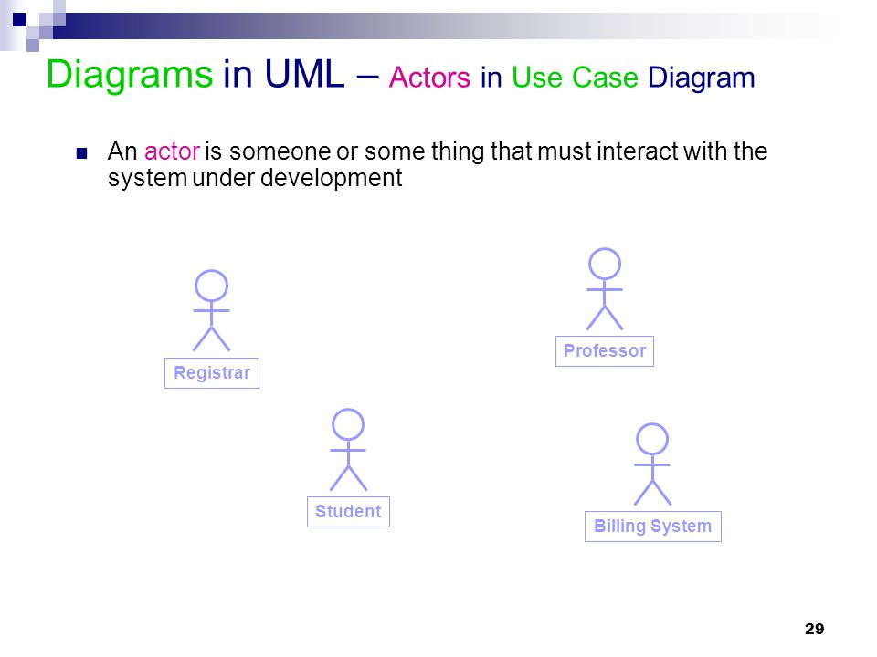 29 Diagrams in UML – Actors in Use Case Diagram Student Registrar Professor Billing System An actor is someone or some thing that must interact with t