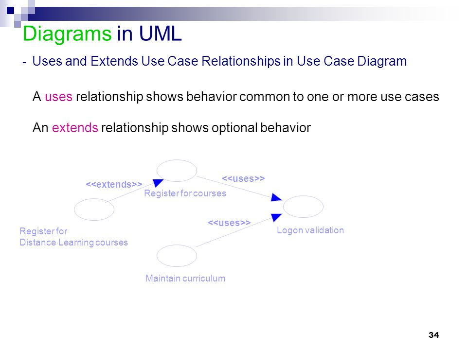34 Diagrams in UML - Uses and Extends Use Case Relationships in Use Case Diagram A uses relationship shows behavior common to one or more use cases An