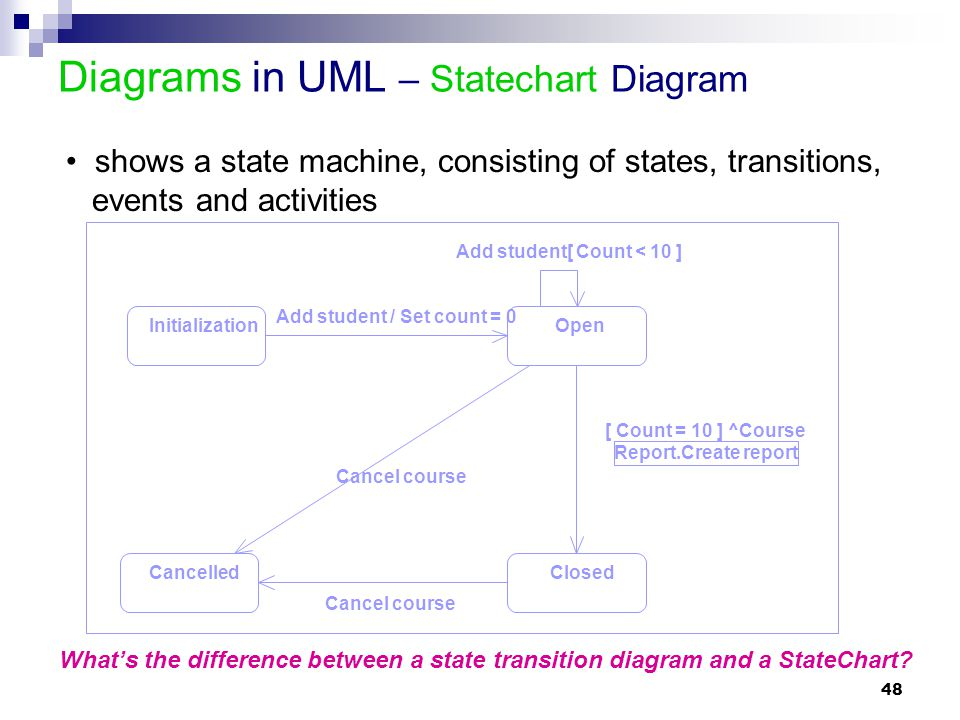 48 Diagrams in UML – Statechart Diagram shows a state machine, consisting of states, transitions, events and activities Cancelled InitializationOpen C