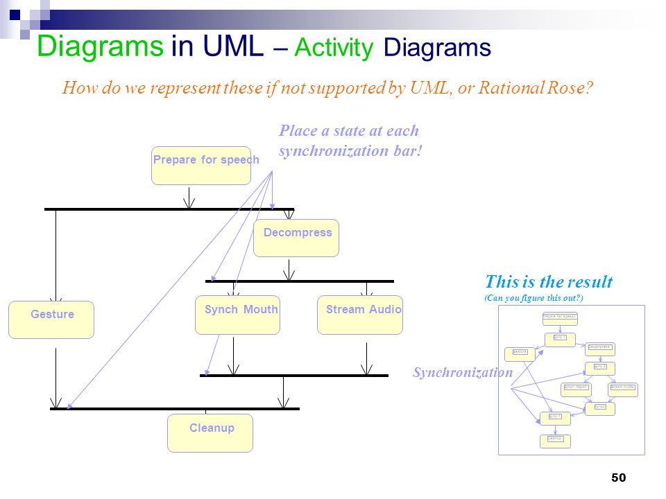 50 Diagrams in UML – Activity Diagrams Place a state at each synchronization bar! How do we represent these if not supported by UML, or Rational Rose?