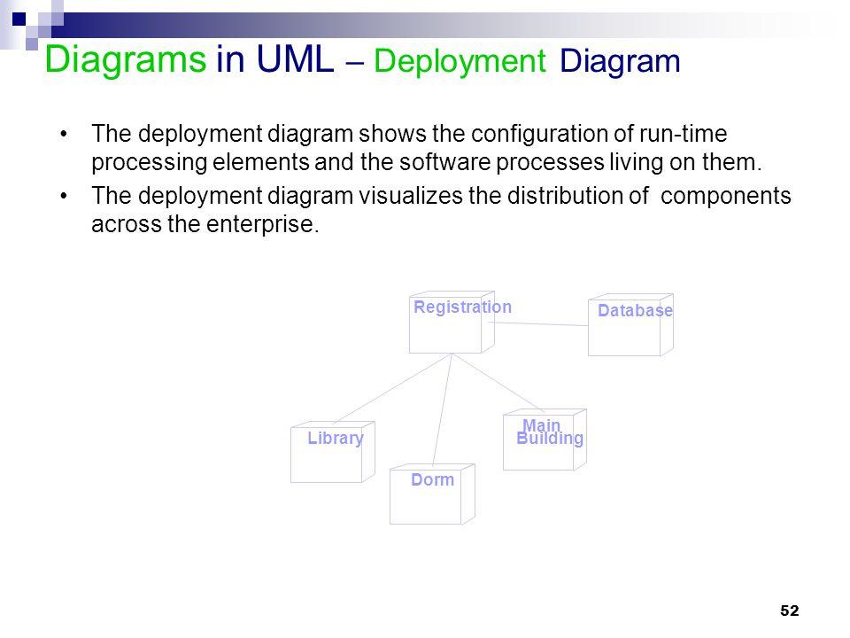 52 Registration Database Library Dorm Main Building Diagrams in UML – Deployment Diagram The deployment diagram shows the configuration of run-time pr