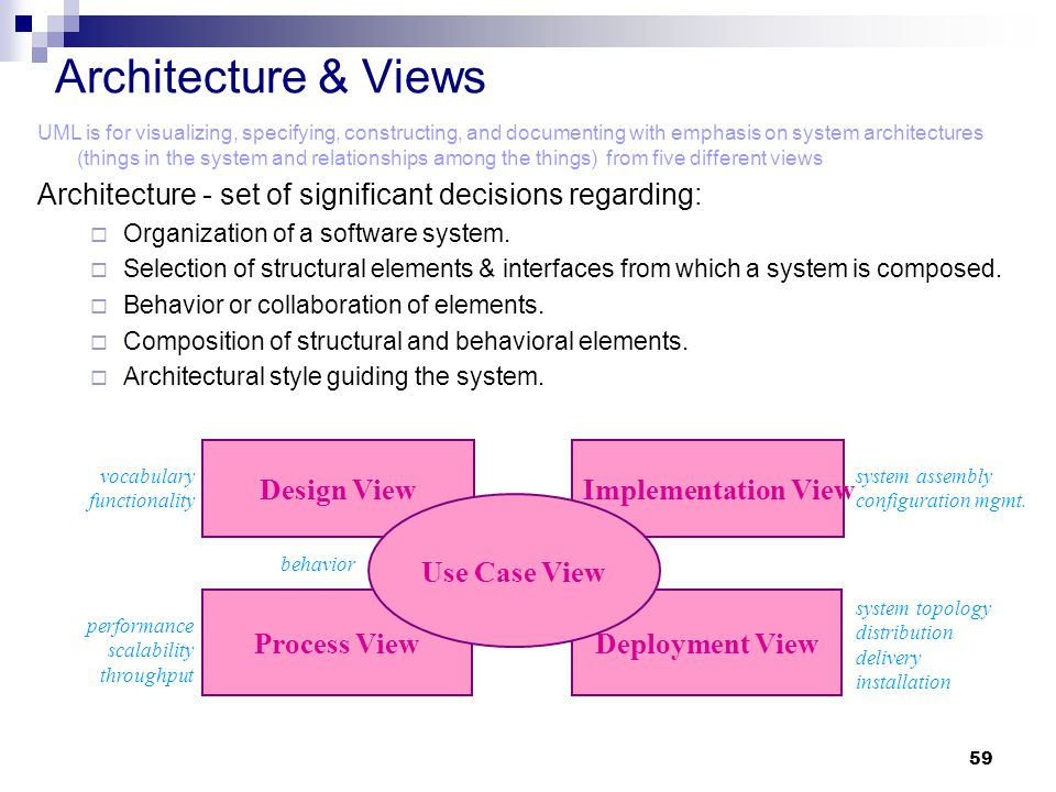 59 Architecture & Views Deployment ViewProcess View Design ViewImplementation View Use Case View vocabulary functionality performance scalability thro